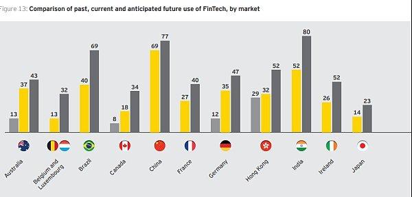 安永在报告中指出资金转移和支付仍将是最常用的金融科技技术 来源:金色财经
