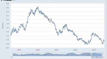 葛洛斯:别小看美联储升息,央行持续动手、美国恐陷衰退