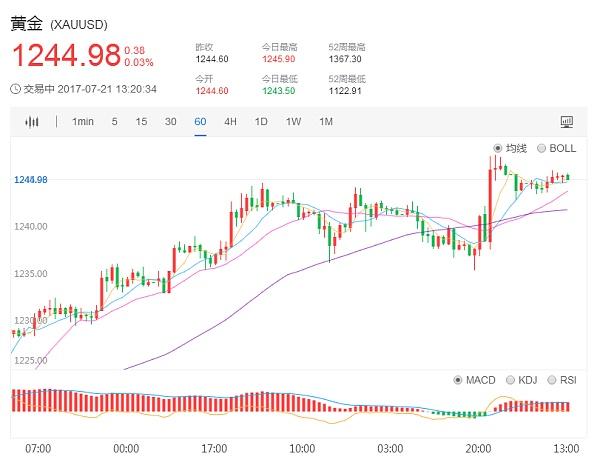 国际现货黄金价格1小时日K走势图7.21