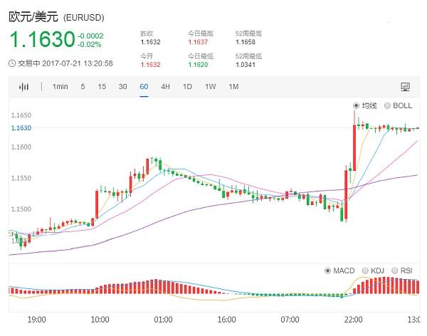 欧元兑美元1小时日K走势图7.21