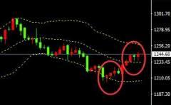 罗阳点金:7.21现货黄金原油走势分析,美指利空遭夹击