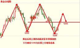 涂圣凯:现货黄金强势看涨 上方1260即将触顶