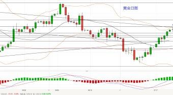 美联储将公布最新利率决议,关注黄金能否突破1260上行