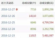 12月27日域名交易日报:腾讯收购泰国网站sanook.com;GD疑似售出14.com