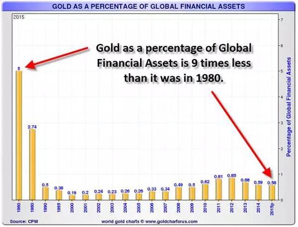黄金占全球金融资产的比例