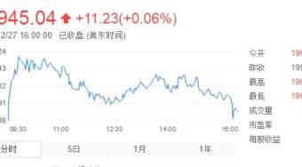 美股接近突破20000点关口 股市走势大于突破里程碑意义