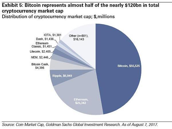 """比特币和ICO实在太火 高盛也来给投资者""""科普""""了"""