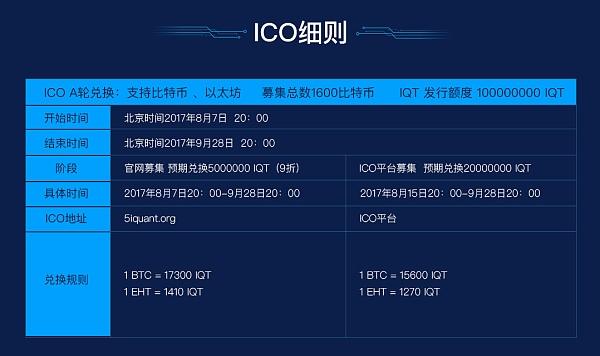 i量化链ICO细则
