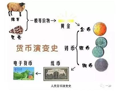 货币的本质、比特币骗局与央行的布局