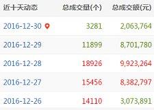 12月30日域名交易日报:两声母域名rf.com以428万元的价格结拍