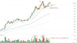 分析  币价再近新高 潜在风险待解