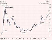 比特币价格一路高歌突破7000元人民币 专家称投资需谨慎!