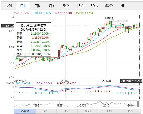(欧元兑美元日线走势图 来源:新浪财经)