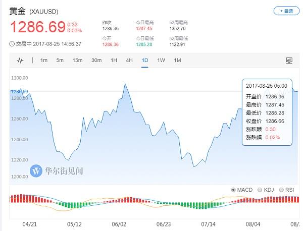 (黄金日线走势图 来源:华尔街见闻)
