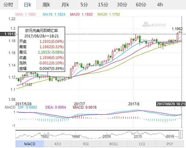 (欧元兑美元日线行情走势图 来源:新浪财经)