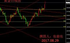 张蔚佑:黄金破千三上攻之势不减,原油汽油呈现冰火两重天