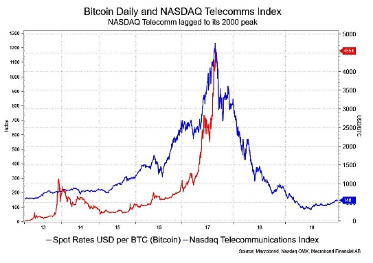 比特币与Nasdaq Telecommunications Index的图表 图片来源:Informa Financial Intelligence