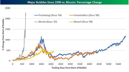 比特币与其他主要的股市泡沫上升速度对比 图片来源:Bespoke Investment Group