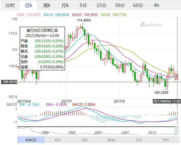(美元兑日元日线行情走势图 来源:新浪财经)