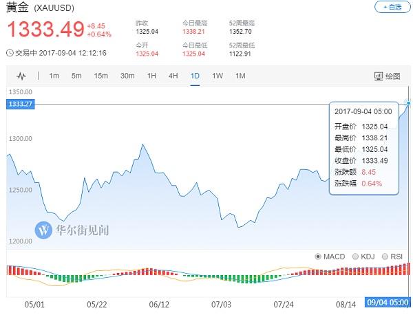 (黄金日线行情走势图 来源:华尔街见闻)