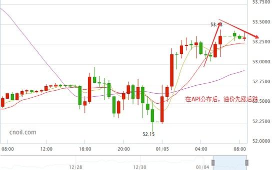 美国WTI原油30分钟走势图