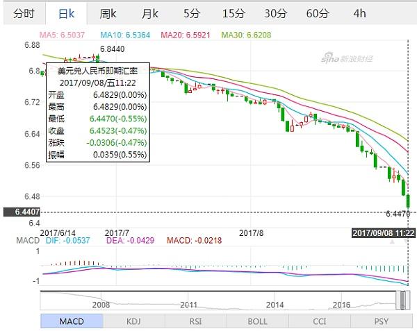 (美元兑人民币日线走势图 来源:新浪财经)