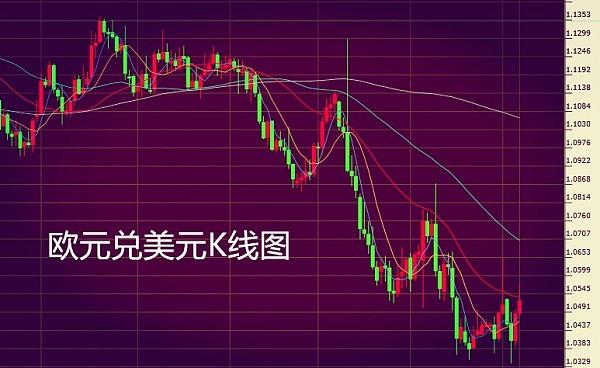 (欧元兑美元K线图 来源:金色财经)