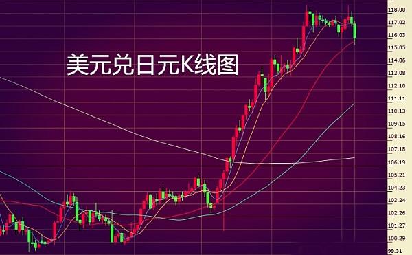 (美元兑日元K线图 来源:金色财经)