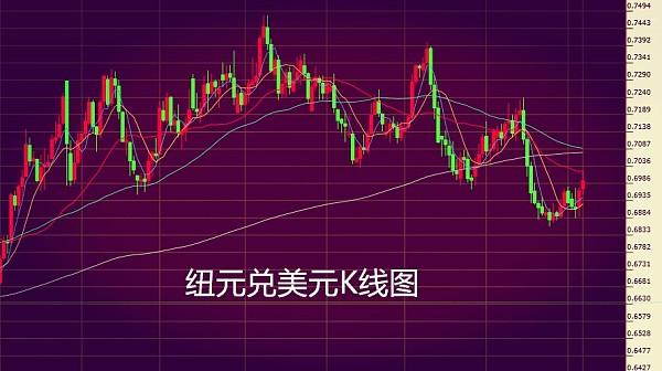 (纽元兑美元K线图 来源:金色财经)