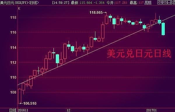 (美元兑日元日线图 来源:金色财经)