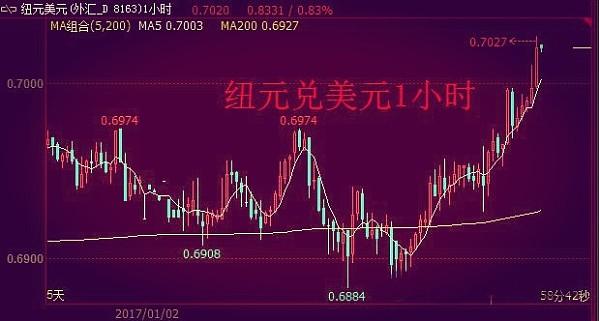 (纽元兑美元1小时图 来源:金色财经)