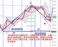 鑫干线点金:9.11原油价位周期共振c浪起航逢低多看49.5