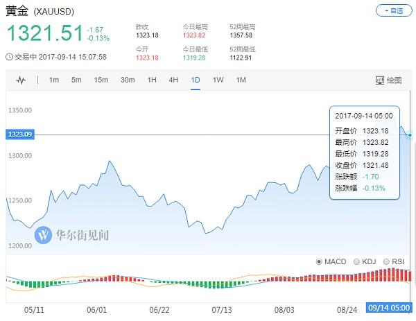 (黄金价格日线走势图 来源:华尔街见闻)