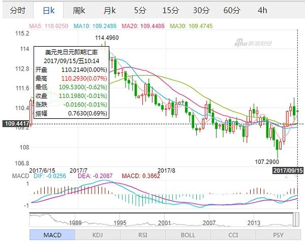 (美元兑日元日线走势图 来源:新浪财经)