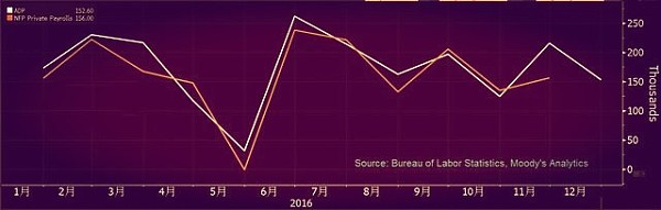 (ADP就业VS非农 来源:金色财经 )