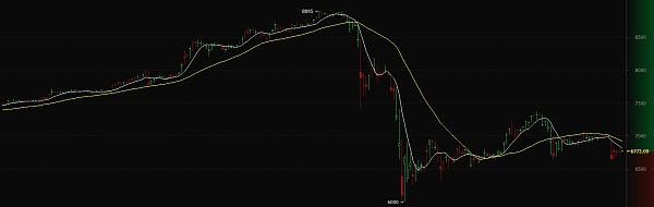 比特币价格趋势图