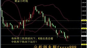 分析师胡俊维:9.18美盘黄金行情分析及操作建议