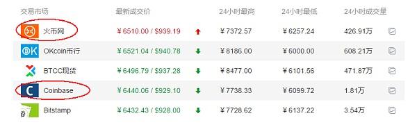 比特币国内外交易所价格
