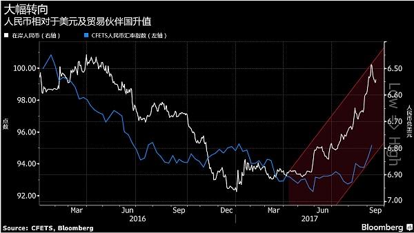 三方面揭示人民币升值对中国经济的影响