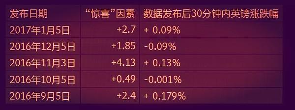 (英镑涨跌数据 来源:金色财经)