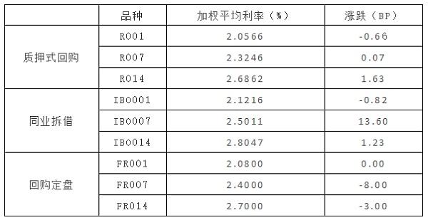 (加权平均利率 来源:金色财经)