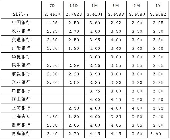 (各行报价 来源:金色财经)