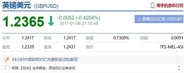 英镑兑美元今日下跌