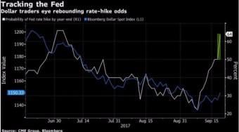 12月美联储升息机率飙对冲基金开始对赌美元飙升