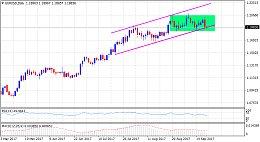英镑/美元:美联储决议后下跌,但没有筑顶迹象