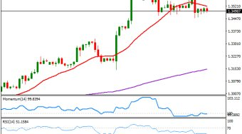 英镑/美元:处于整固阶段,但后市仍看涨