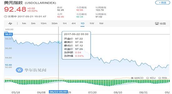 (美元日线走势图 图片来源:华尔街见闻)