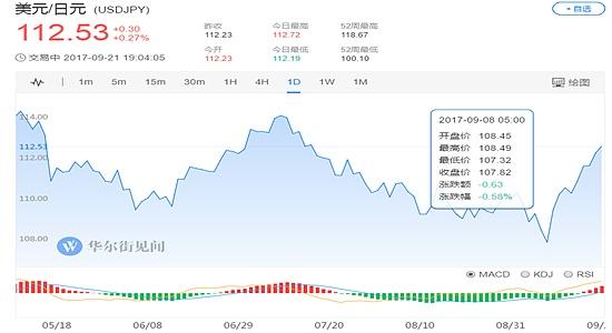 (美元兑日元日线走势图 图片来源:华尔街见闻)