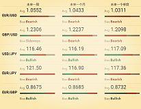 海外外汇资讯fxstreet:欧元 英镑 日元及澳元最新下周展望