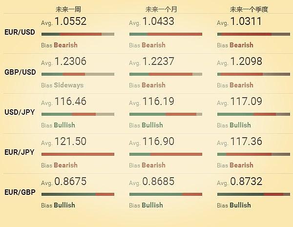 (主要货币预期表 来源:fxstreet.com、金色财经)